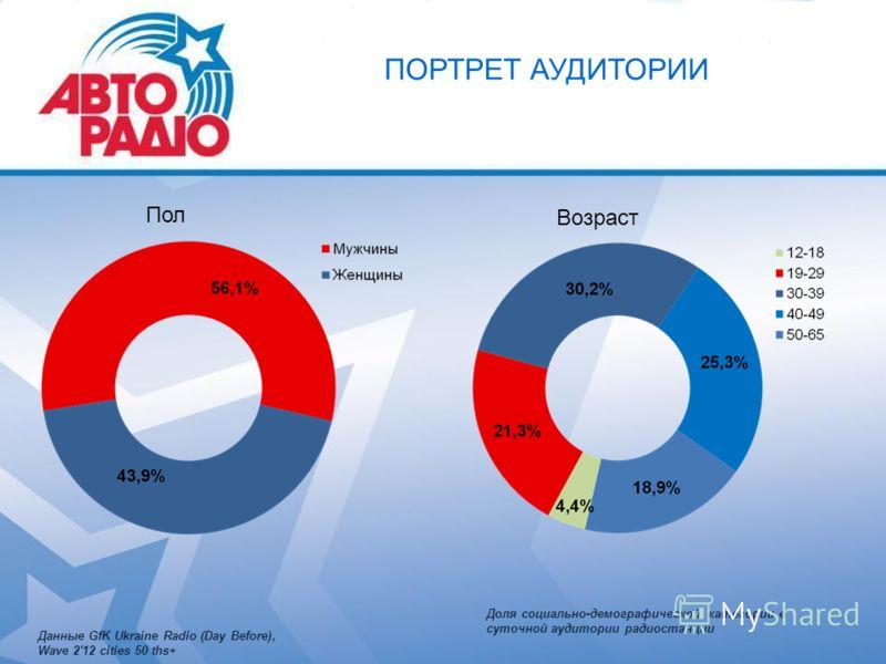 Пол Возраст ПОРТРЕТ АУДИТОРИИ Доля социально-демографической категории в суточной аудитории радиостанции Данные GfK Ukraine Radio (Day Before), Wave 2'12 cities 50 ths+