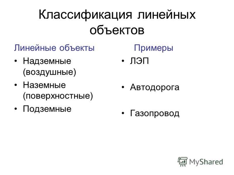 Классификация линейных объектов Линейные объекты Надземные (воздушные) Наземные (поверхностные) Подземные Примеры ЛЭП Автодорога Газопровод