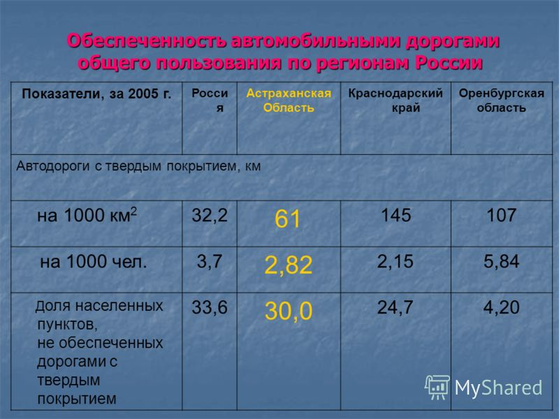 Состояние сети автомобильных дорог Астраханской области на 1 мая 2006 год (км) Наименование Всего дорог В том числе ФедеральныеТерриториальныеВедомственные (муниципальные) Всего автодорог6357,0570,62232,23554,3 Из них с твердым покрытием 3844,6570,62