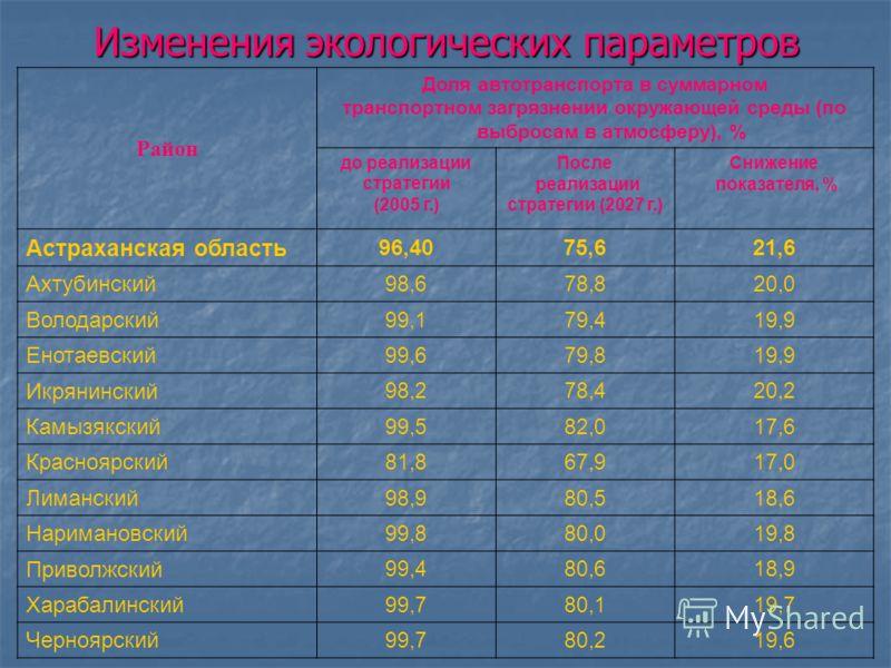 Изменения в социально-культурной подвижности населения Район2006 г.После реализации Стратегии Ахтубинский65,0%85,1% Володарский35,0%54,9% Енотаевский63,0%83,1% Икрянинский40,0%60,3% Камызякский30,0%47,8% Красноярский90,0%105,6% Лиманский70,0%88,5% На