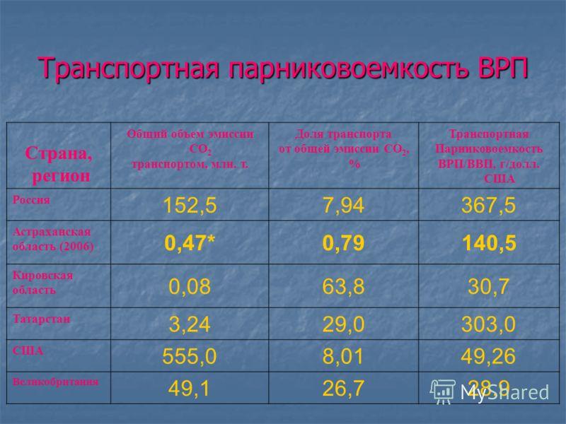 Изменения экологических параметров Район Доля автотранспорта в суммарном транспортном загрязнении окружающей среды (по выбросам в атмосферу), % до реализации стратегии (2005 г.) После реализации стратегии (2027 г.) Снижение показателя, % Астраханская