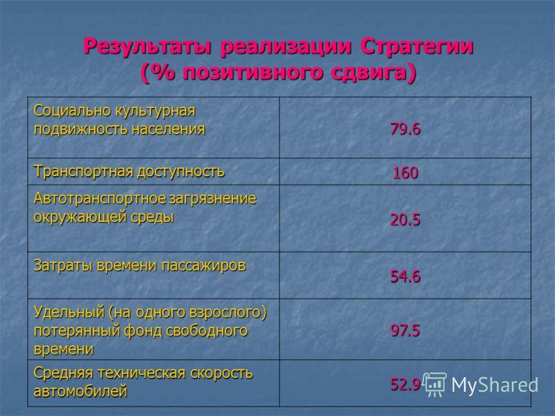 Минимальный транспортный стандарт Астраханской области до (2005 г.) и после реализации Стратегии (2027 г.) Показатели2005 год Нормативные значения 2027 год Степень несоответствия Доля транспорта в загрязнении окружающей среды, % 62,3