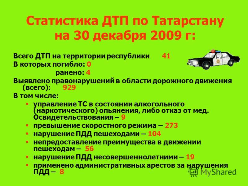 Статистика ДТП по Татарстану на 30 декабря 2009 г: Всего ДТП на территории республики41 В которых погибло: 0 ранено: 4 Выявлено правонарушений в области дорожного движения (всего):929 В том числе: управление ТС в состоянии алкогольного (наркотическог