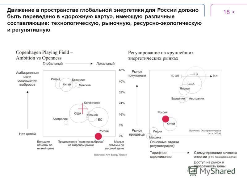 18 > Движение в пространстве глобальной энергетики для России должно быть переведено в «дорожную карту», имеющую различные составляющие: технологическую, рыночную, ресурсно-экологическую и регулятивную