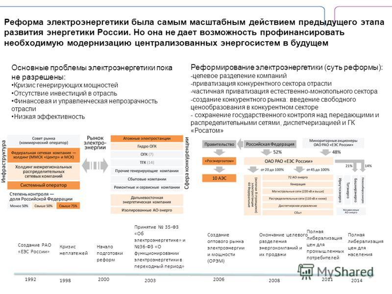 Реформа электроэнергетики была самым масштабным действием предыдущего этапа развития энергетики России. Но она не дает возможность профинансировать необходимую модернизацию централизованных энергосистем в будущем 1992 Создание РАО «ЕЭС России» 1998 К