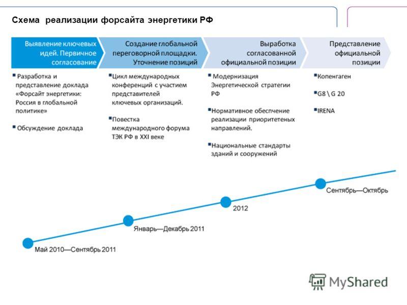 Cхема реализации форсайта энергетики РФ