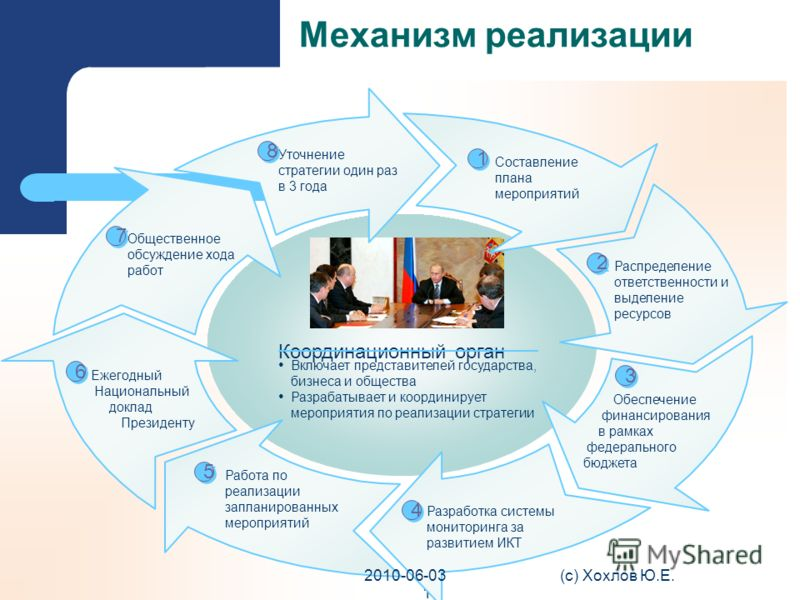 Механизм реализации 15 Работа по реализации запланированных мероприятий Ежегодный Национальный доклад Президенту Обеспечение финансирования в рамках федерального бюджета Разработка системы мониторинга за развитием ИКТ Включает представителей государс