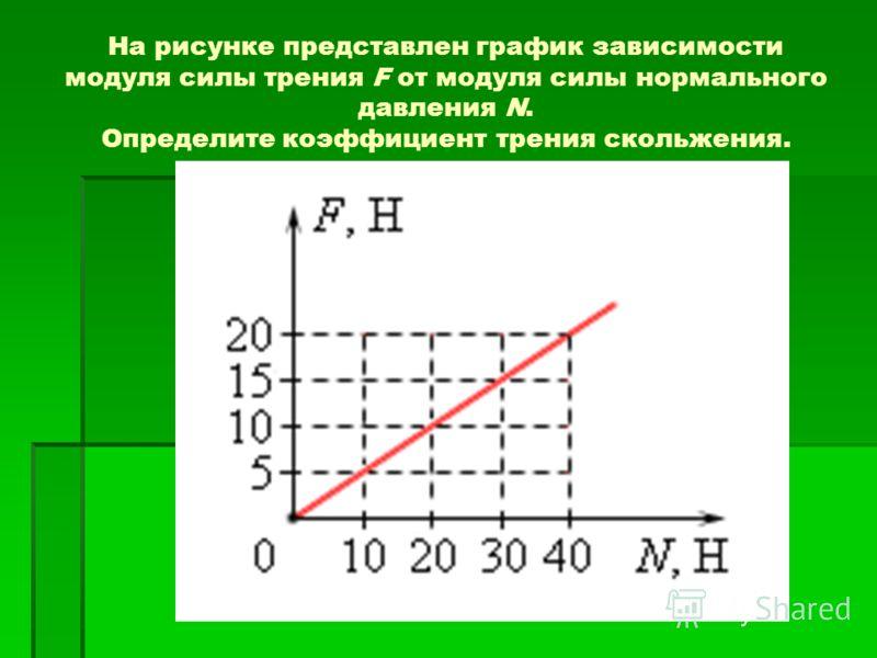 На рисунке представлен график зависимости модуля силы трения F от модуля силы нормального давления N. Определите коэффициент трения скольжения.