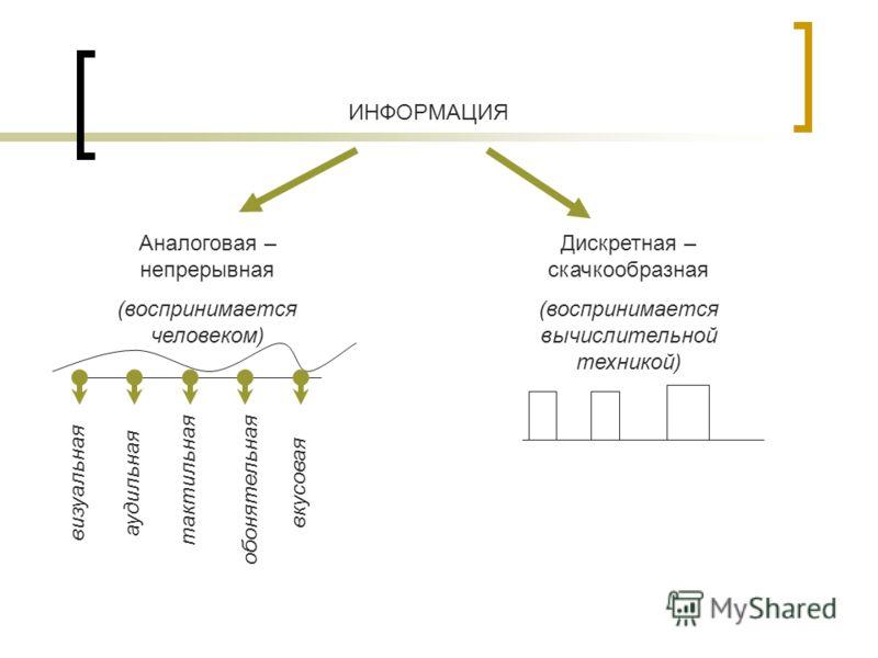 ИНФОРМАЦИЯ Аналоговая – непрерывная (воспринимается человеком) Дискретная – скачкообразная (воспринимается вычислительной техникой) визуальнаяаудильнаятактильная обонятельная вкусовая