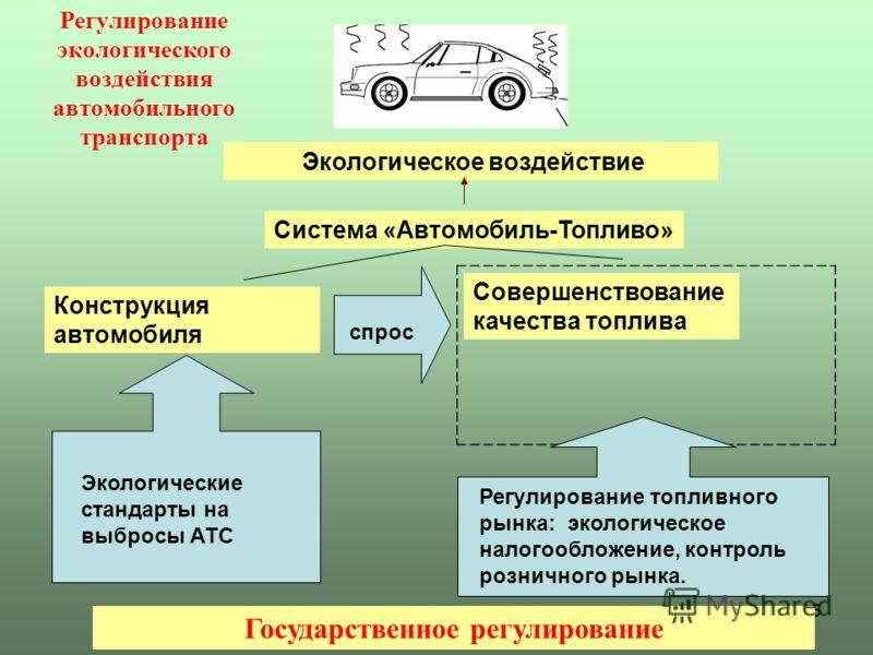 15 Регулирование экологического воздействия автомобильного транспорта Экологическое воздействие Система «Автомобиль-Топливо» Совершенствование качества топлива Государственное регулирование Экологические стандарты на выбросы АТС Регулирование топливн