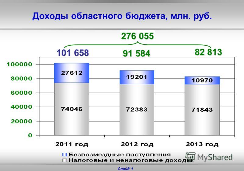 Проект Закона Тюменской области «Об областном бюджете на 2011 год и на плановый период 2012 и 2013 годов» Заместитель Губернатора области, директор департамента финансов