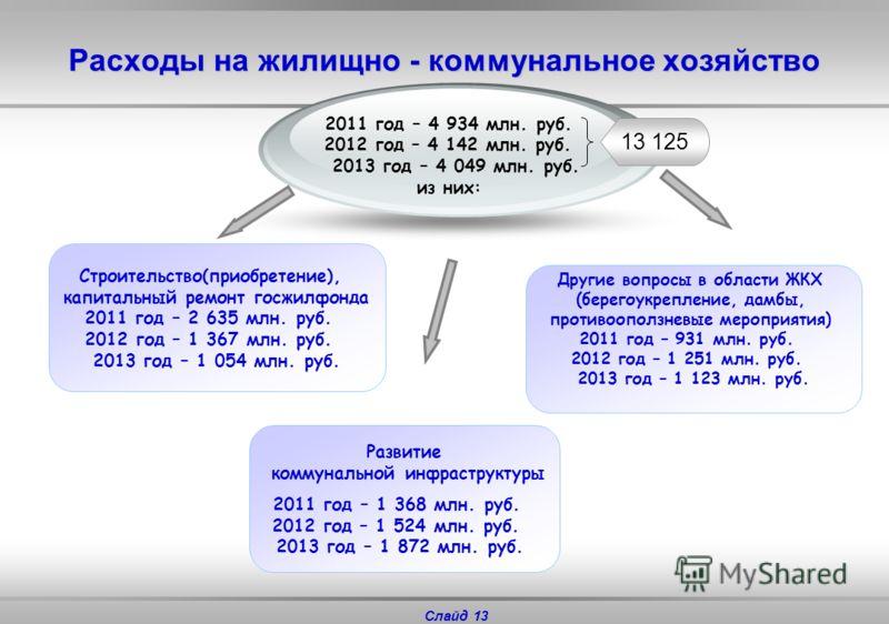 Слайд 12 2011 год – 5 484 2012 год – 4 404 2013 год– 4 592 Государственная поддержка реального сектора экономики Расходы на сельское хозяйство, млн. руб. Животноводство – 2 418, 50% Содержание ветучреждений – 134; 3% Субсидирование процентных ставок