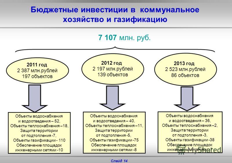 Слайд 13 Расходы на жилищно - коммунальное хозяйство 2011 год – 4 934 млн. руб. 2012 год – 4 142 млн. руб. 2013 год – 4 049 млн. руб. из них: 13 125 Строительство(приобретение), капитальный ремонт госжилфонда 2011 год – 2 635 млн. руб. 2012 год – 1 3