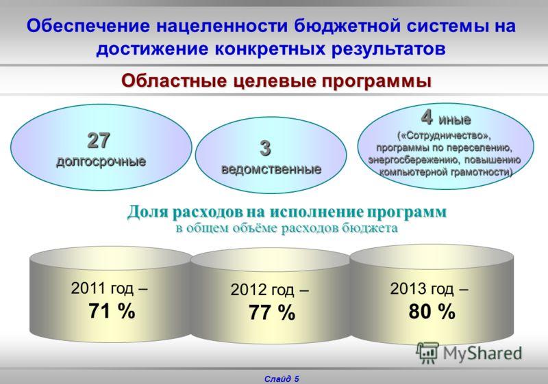 Слайд 4 91 097 91 106 107 576 289 779 Четкие критерии оценки объема действующих расходных обязательств и процедуры принятия новых обязательств Расходы областного бюджета, млн. руб.