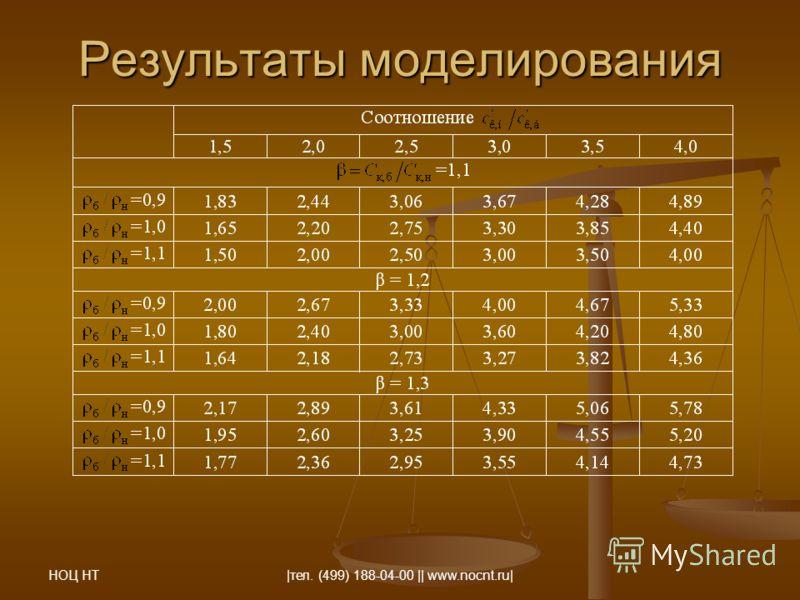 НОЦ НТ |тел. (499) 188-04-00 || www.nocnt.ru| Результаты моделирования