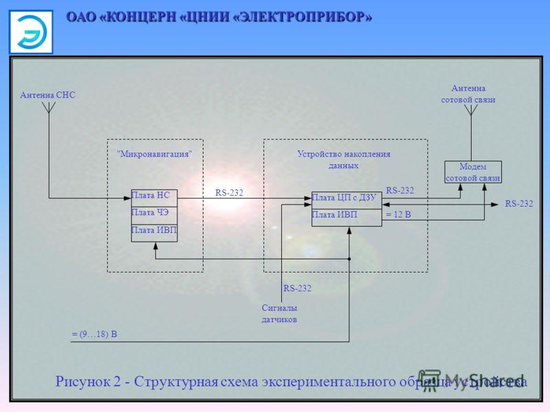 ОАО «КОНЦЕРН «ЦНИИ «ЭЛЕКТРОПРИБОР» Рисунок 2 - Структурная схема экспериментального образца устройства = 12 В RS-232 Устройство накопления данных RS-232 Антенна СНС Антенна сотовой связи RS-232 = (9…18) В Сигналы датчиков Плата НС Плата ЧЭ Плата ИВП