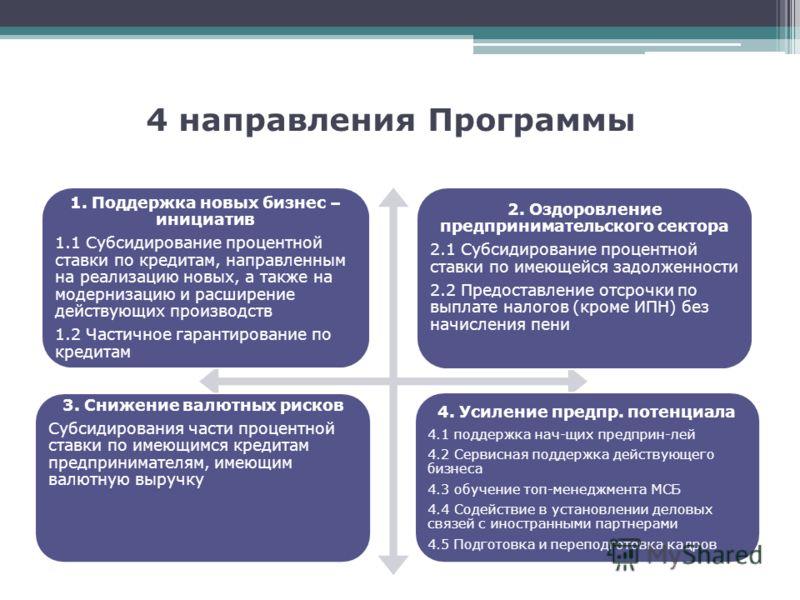 4 направления Программы 1. Поддержка новых бизнес – инициатив 1.1 Субсидирование процентной ставки по кредитам, направленным на реализацию новых, а также на модернизацию и расширение действующих производств 1.2 Частичное гарантирование по кредитам 2.