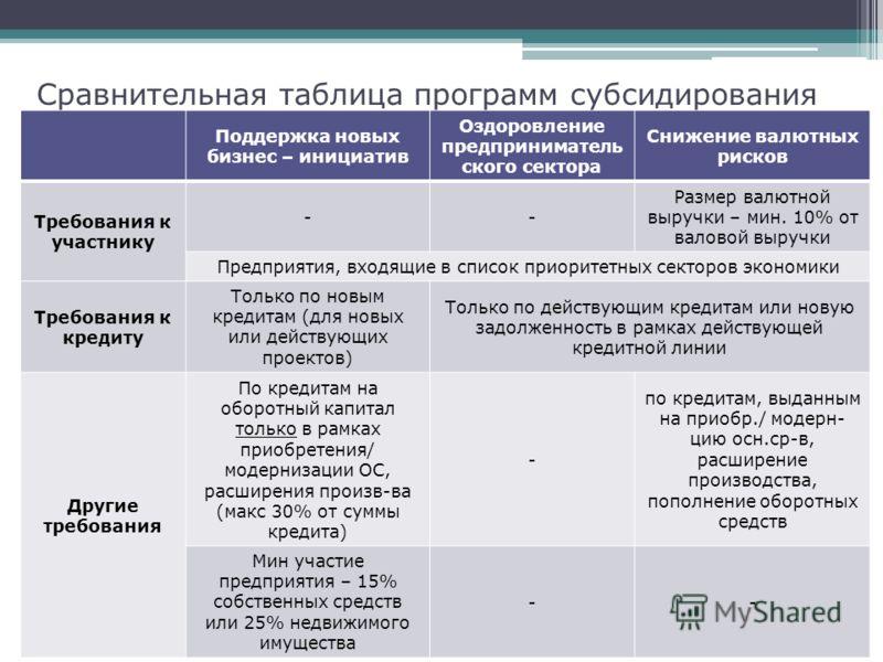 Сравнительная таблица программ субсидирования Поддержка новых бизнес – инициатив Оздоровление предприниматель ского сектора Снижение валютных рисков Требования к участнику -- Размер валютной выручки – мин. 10% от валовой выручки Предприятия, входящие