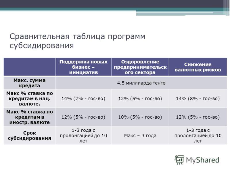 Сравнительная таблица программ субсидирования Поддержка новых бизнес – инициатив Оздоровление предпринимательск ого сектора Снижение валютных рисков Макс. сумма кредита 4,5 миллиарда тенге Макс % ставка по кредитам в нац. валюте. 14% (7% - гос-во)12%