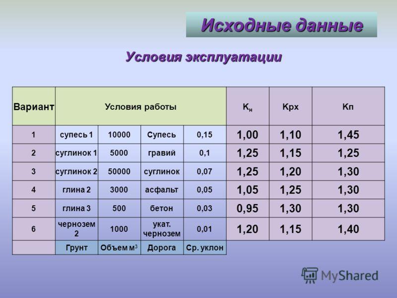 Исходные данные Выбор комплекта Вариант Скреперы 1123 2234 3345 4125 5245 6124