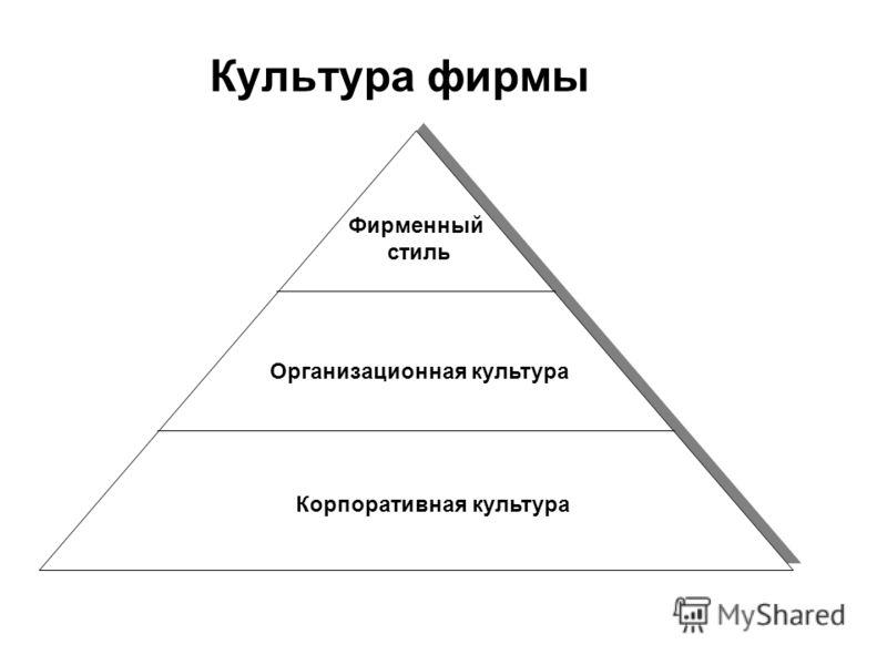 Культура фирмы Фирменный стиль Организационная культура Корпоративная культура