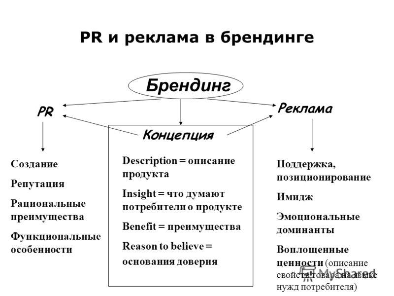 PR и реклама в брендинге Брендинг PR Реклама Концепция Создание Репутация Рациональные преимущества Функциональные особенности Description = описание