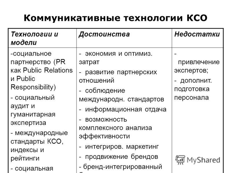 Коммуникативные технологии КСО Технологии и модели ДостоинстваНедостатки -социальное партнерство (PR как Public Relations и Public Responsibility) - социальный аудит и гуманитарная экспертиза - международные стандарты КСО, индексы и рейтинги - социал