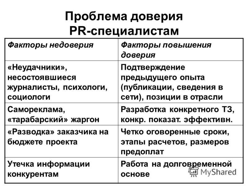 Проблема доверия PR-специалистам Факторы недоверияФакторы повышения доверия «Неудачники», несостоявшиеся журналисты, психологи, социологи Подтверждени