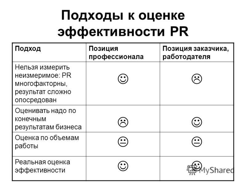 Подходы к оценке эффективности PR ПодходПозиция профессионала Позиция заказчика, работодателя Нельзя измерить неизмеримое: PR многофакторны, результат