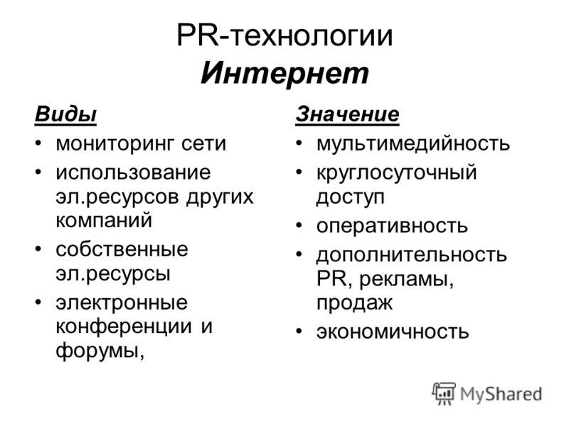 PR-технологии Интернет Виды мониторинг сети использование эл.ресурсов других компаний собственные эл.ресурсы электронные конференции и форумы, Значение мультимедийность круглосуточный доступ оперативность дополнительность PR, рекламы, продаж экономич