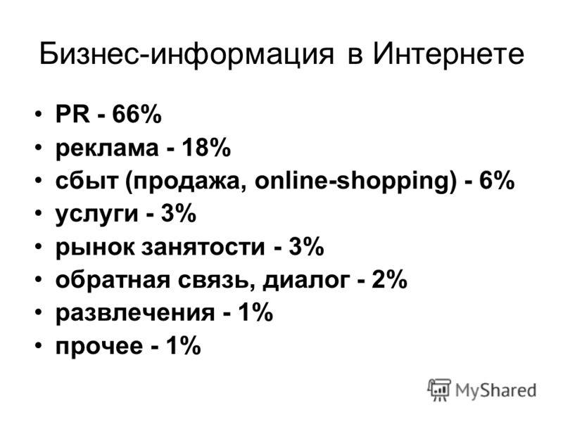 Бизнес-информация в Интернете PR - 66% реклама - 18% сбыт (продажа, online-shopping) - 6% услуги - 3% рынок занятости - 3% обратная связь, диалог - 2%