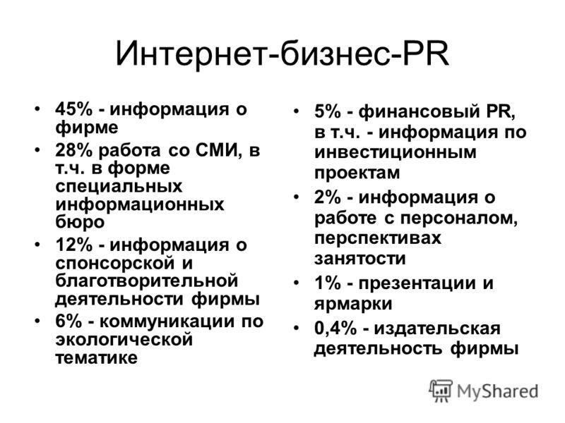 Интернет-бизнес-PR 45% - информация о фирме 28% работа со СМИ, в т.ч. в форме специальных информационных бюро 12% - информация о спонсорской и благотворительной деятельности фирмы 6% - коммуникации по экологической тематике 5% - финансовый PR, в т.ч.