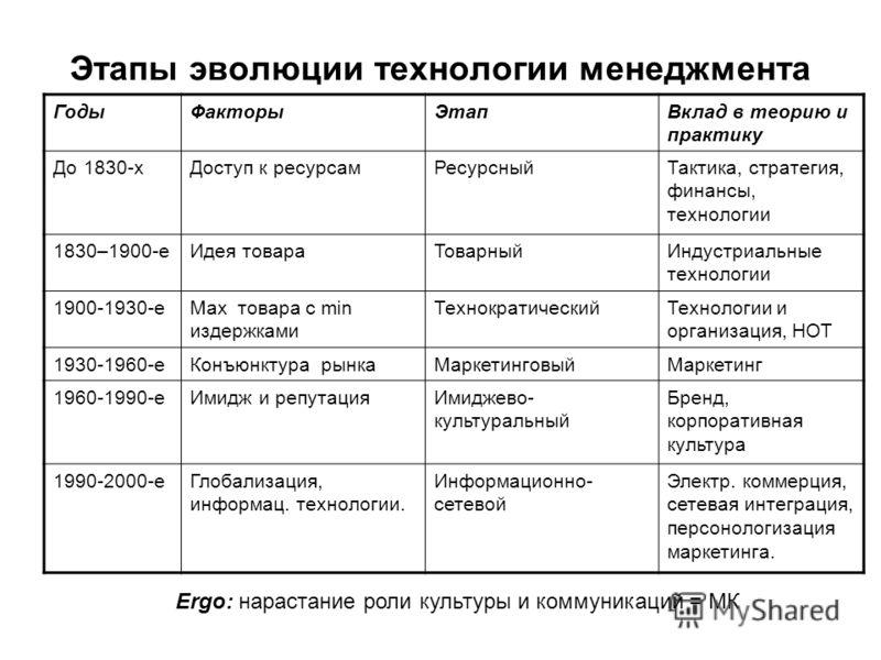 Этапы эволюции технологии менеджмента ГодыФакторыЭтапВклад в теорию и практику До 1830-хДоступ к ресурсамРесурсныйТактика, стратегия, финансы, техноло