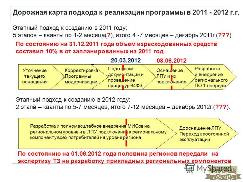 Дорожная карта подхода к реализации программы в 2011 - 2012 г.г. Этапный подход к созданию в 2011 году: 5 этапов – кванты по 1-2 месяца(?), итого 4 -7 месяцев – декабрь 2011г.(???) Уточнение текущего оснащения Корректировка Программы модернизации Под