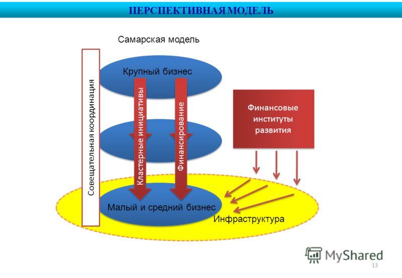 13 Инфраструктура ПЕРСПЕКТИВНАЯ МОДЕЛЬ Кластерные инициативы Малый и средний бизнес Крупный бизнес Финансирование Самарская модель Совещательная координация Финансовые институты развития