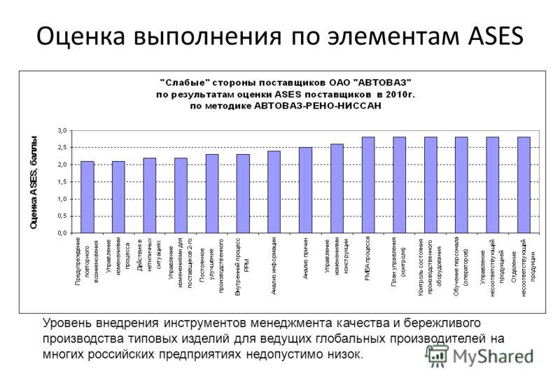 Оценка выполнения по элементам ASES Уровень внедрения инструментов менеджмента качества и бережливого производства типовых изделий для ведущих глобальных производителей на многих российских предприятиях недопустимо низок.
