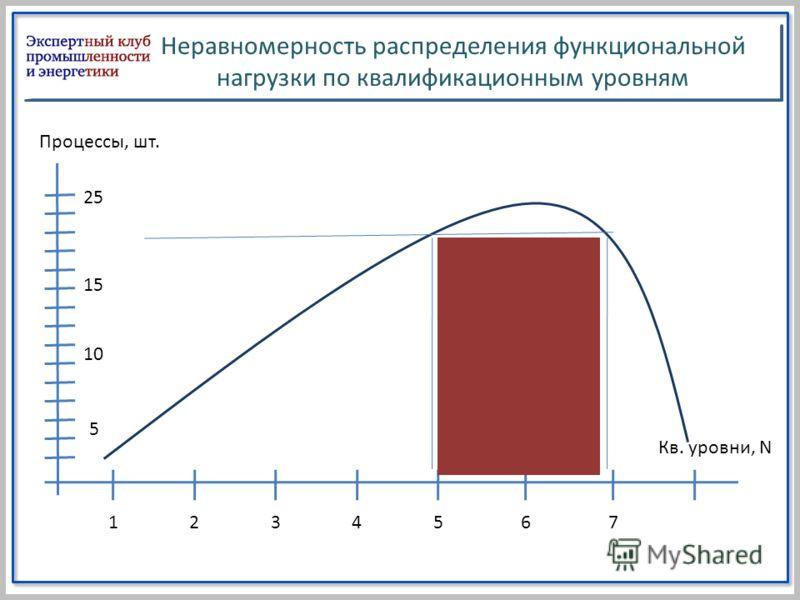 Неравномерность распределения функциональной нагрузки по квалификационным уровням 25 15 10 5 1234567 Процессы, шт. Кв. уровни, N