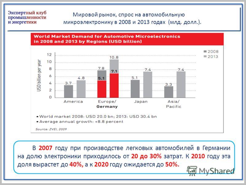 Мировой рынок, спрос на автомобильную микроэлектронику в 2008 и 2013 годах (млд. долл.). В 2007 году при производстве легковых автомобилей в Германии на долю электроники приходилось от 20 до 30% затрат. К 2010 году эта доля вырастет до 40%, а к 2020