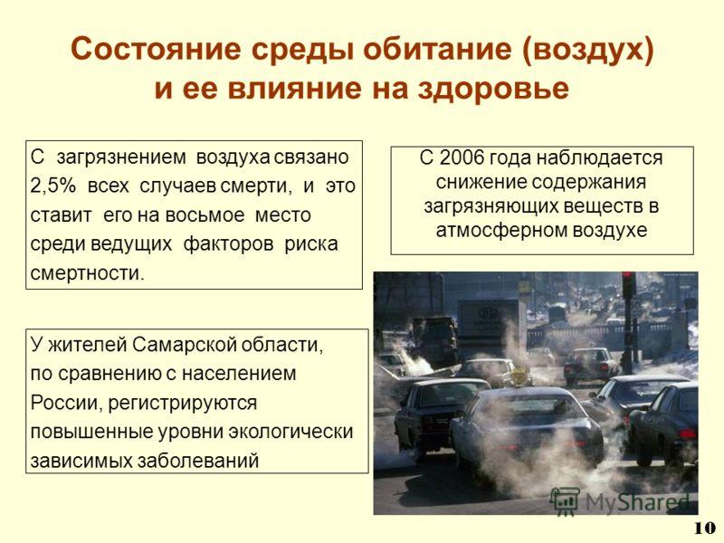 Состояние среды обитание (воздух) и ее влияние на здоровье С 2006 года наблюдается снижение содержания загрязняющих веществ в атмосферном воздухе У жителей Самарской области, по сравнению с населением России, регистрируются повышенные уровни экологич