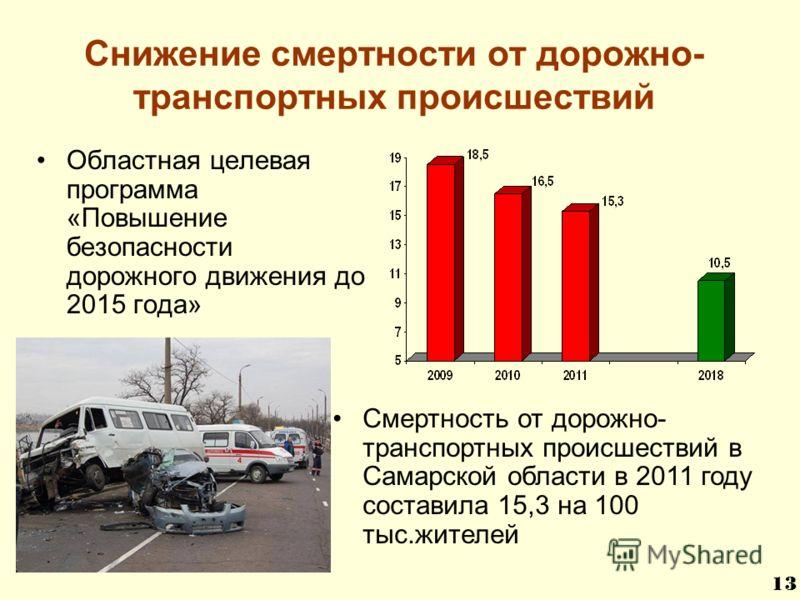Снижение смертности от дорожно- транспортных происшествий Областная целевая программа «Повышение безопасности дорожного движения до 2015 года» Смертность от дорожно- транспортных происшествий в Самарской области в 2011 году составила 15,3 на 100 тыс.