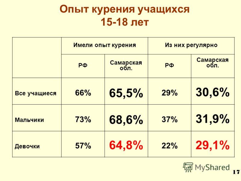 Опыт курения учащихся 15-18 лет Имели опыт куренияИз них регулярно РФ Самарская обл. РФ Самарская обл. Все учащиеся 66% 65,5% 29% 30,6% Мальчики 73% 68,6% 37% 31,9% Девочки 57% 64,8% 22% 29,1% 17