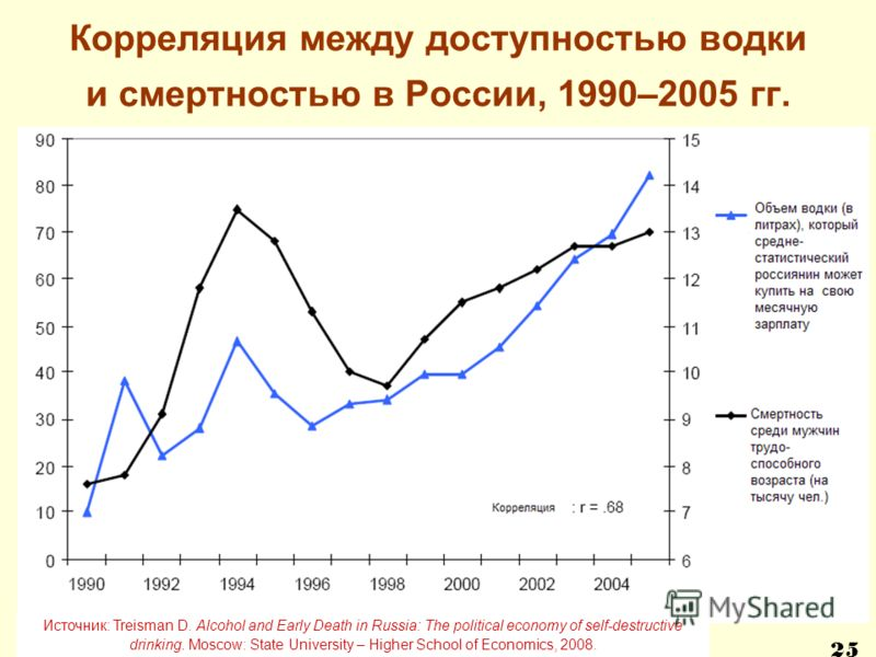 Корреляция между доступностью водки и смертностью в России, 1990–2005 гг. Источник: Treisman D. Alcohol and Early Death in Russia: The political economy of self-destructive drinking. Moscow: State University – Higher School of Economics, 2008. 25