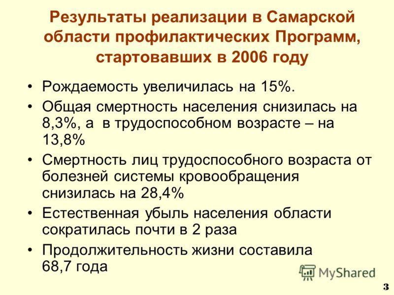Результаты реализации в Самарской области профилактических Программ, стартовавших в 2006 году Рождаемость увеличилась на 15%. Общая смертность населения снизилась на 8,3%, а в трудоспособном возрасте – на 13,8% Смертность лиц трудоспособного возраста