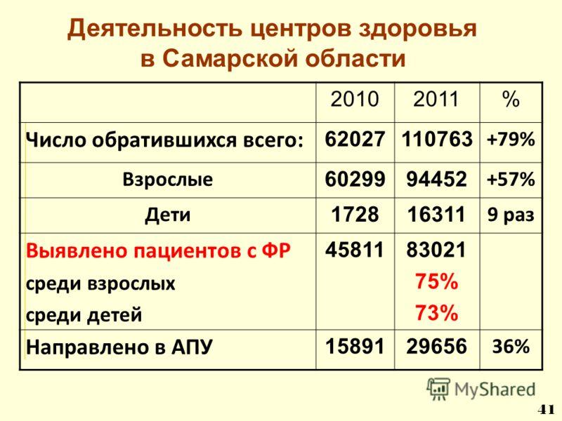 20102011% Число обратившихся всего: 62027110763 +79% Взрослые 6029994452 +57% Дети 172816311 9 раз Выявлено пациентов с ФР среди взрослых среди детей 4581183021 75% 73% Направлено в АПУ 1589129656 36% 41 Деятельность центров здоровья в Самарской обла