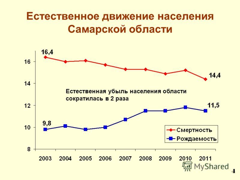 Естественное движение населения Самарской области Естественная убыль населения области сократилась в 2 раза 4