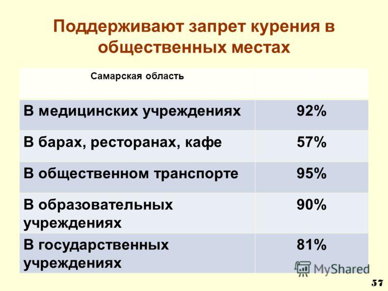 Поддерживают запрет курения в общественных местах Самарская область% В медицинских учреждениях92% В барах, ресторанах, кафе57% В общественном транспорте95% В образовательных учреждениях 90% В государственных учреждениях 81% 57