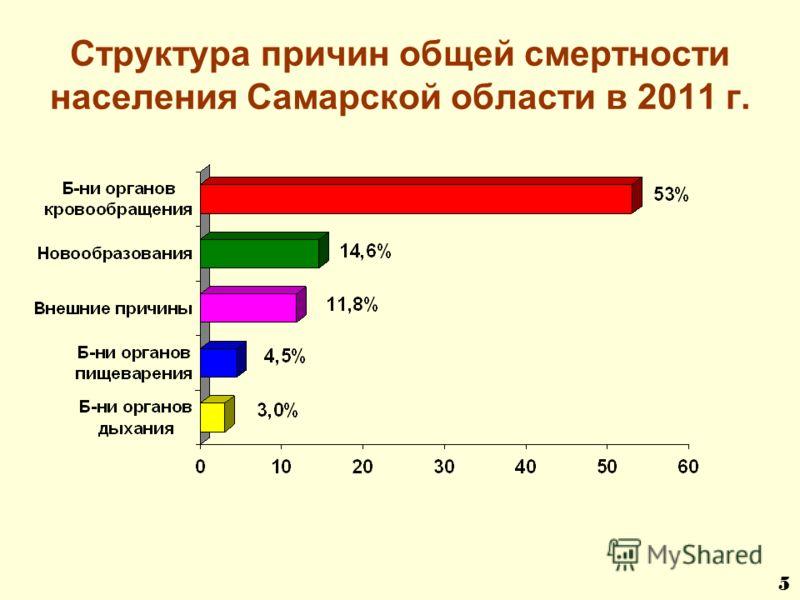 Структура причин общей смертности населения Самарской области в 2011 г. 5