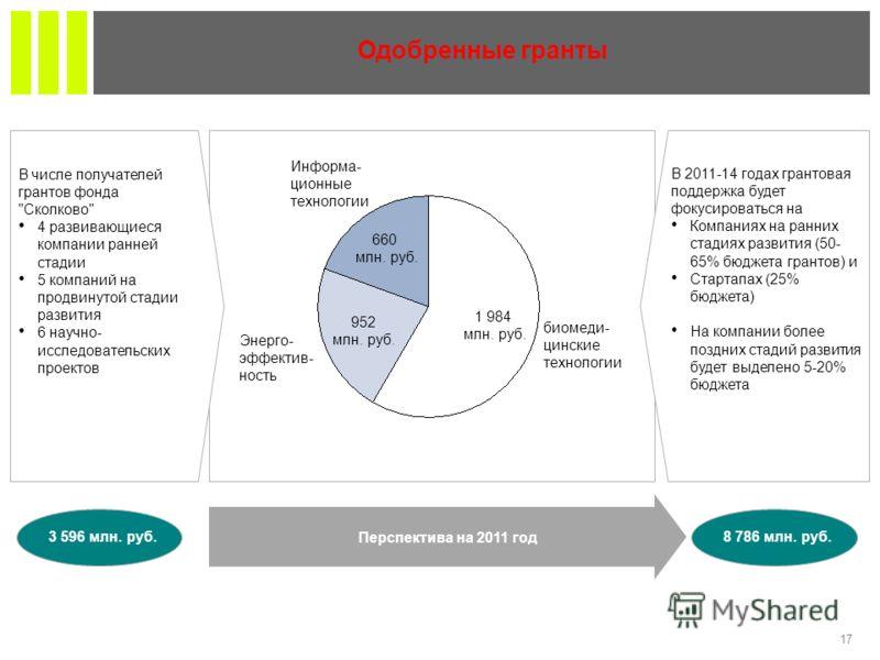17 Перспектива на 2011 год Одобренные гранты 3 596 млн. руб.8 786 млн. руб. Информа- ционные технологии 660 млн. руб. Энерго- эффектив- ность 952 млн. руб. биомеди- цинские технологии 1 984 млн. руб. В числе получателей грантов фонда