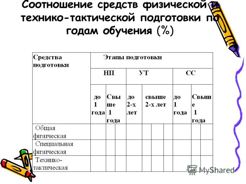 Соотношение средств физической и технико-тактической подготовки по годам обучения (%)
