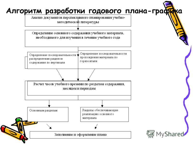Алгоритм разработки годового плана-графика